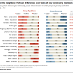 Meet the neighbors: Partisan differences over traits of new community members