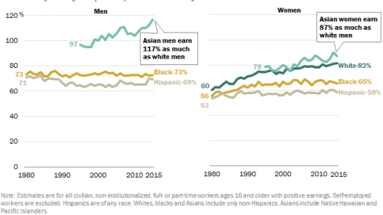 White men out-earn black and Hispanic men and all groups of women