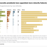 Recent minority presidents have appointed more minority federal judges