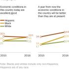 Hispanics more optimistic than whites about U.S. economy