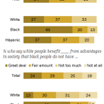 Most blacks say it is 'a lot more difficult to be black than white'