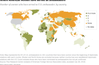 Where U.S. women have served as ambassadors