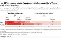 During GOP primaries, regular churchgoers were less supportive of Trump than infrequent attenders