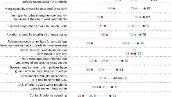 Clinton, Sanders supporters' views on the issues