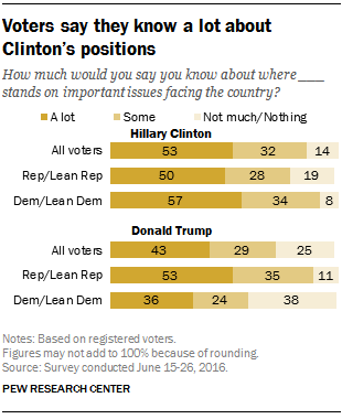 5 facts about Hillary Clinton's candidacy | Pew Research Center