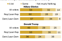 Voters say they know a lot about Clinton's positions
