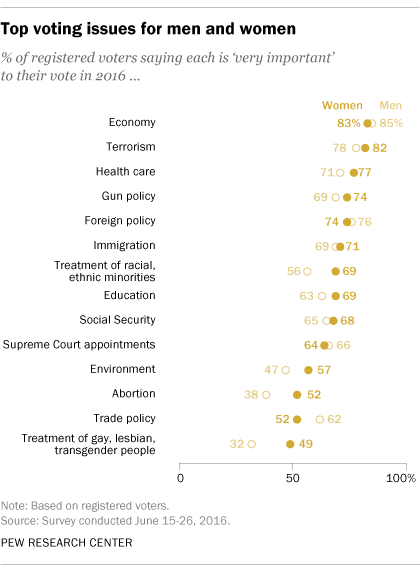 Top voting issues for men and women