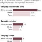 Candidates' social media feeds lead their websites and emails for campaign info