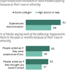 Among blacks, those who've attended college are more likely to say they've experienced racial discrimination