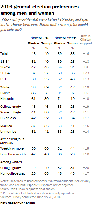 2016 general election preferences among men and women