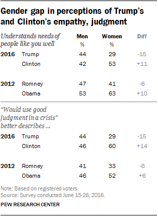 Gender gap in perceptions of Trump's and Clinton's empathy, judgment
