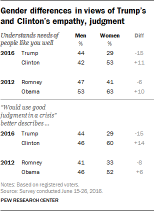Gender differences in views of Trump's and Clinton's empathy, judgment