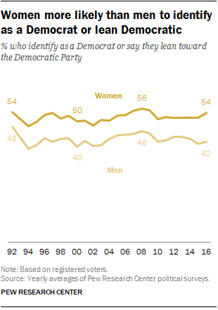 Women more likely than men to identify as a Democrat or lean Democratic