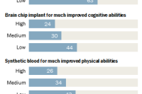 Highly religious Americans less likely to want each of these enhancements