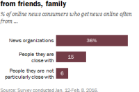 Online news consumers more likely to get news from professional outlets than from friends, family