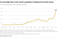 A record-high share of the world's population is displaced