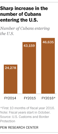 Sharp increase in the number of Cubans entering the U.S.