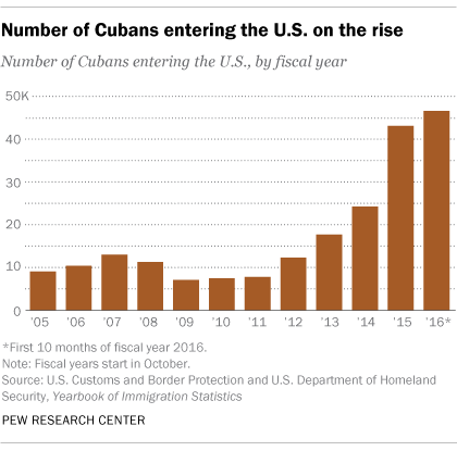 Number of Cubans entering the U.S. on the rise
