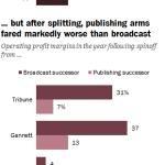 Before splitting, media companies' profits were robust