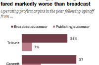 Before splitting, media companies' profits were robust