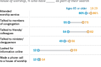 Younger seekers more likely than seniors to talk to friends and congregants