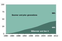 Boomer and prior generations have cast the vast majority of votes in recent elections