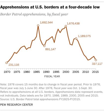 U S  immigrant deportations down in 2014, but still near