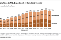 Deportations by U.S. Department of Homeland Security