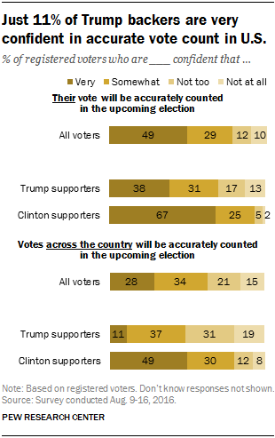 Just 11% of Trump backers are very confident in accurate vote count in U.S.