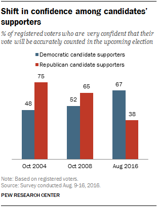 Shift in confidence among candidates' supporters