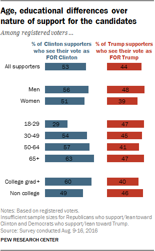 Age, educational differences over nature of support for the candidates