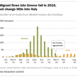 Migrant flows into Greece fall in 2016, but change little into Italy