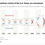 Large shifts in partisan control of U.S. House are uncommon