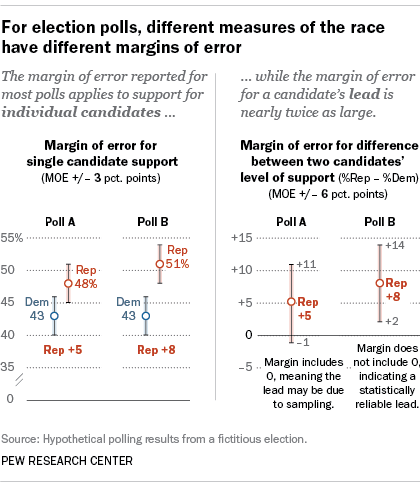 For election polls, different measures of the race have different margins of error