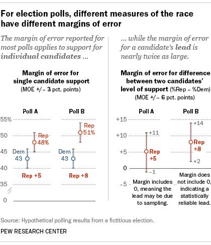 10 Ways To Interpret Poll Showing >> Understanding The Margin Of Error In Election Polls Pew Research