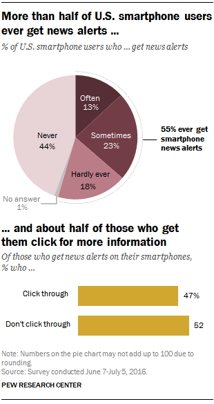 More than half of U.S. smartphone users ever get news alerts; about half of those who get them click for more information