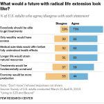 What would a future with radical life extension look like?