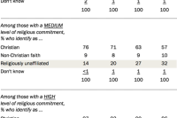 Compared with older adults, Millennials who are less religious are more likely to identify as 'nones'