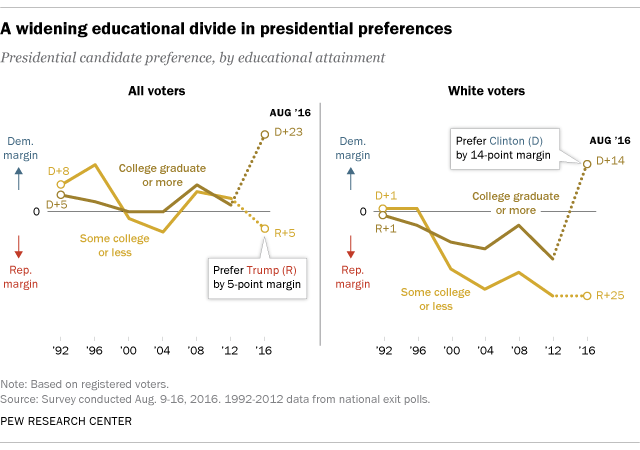Educational divide in vote preferences on track to be wider than in
