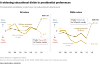 A widening educational divide in presidential preferences
