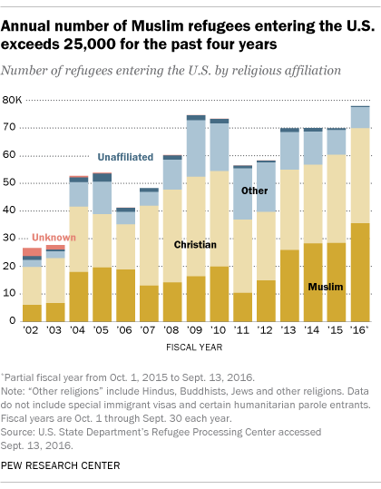 Annual number of Muslim refugees entering the U.S. exceeds 25,000 for the past four years