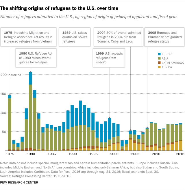 The shifting origins of refugees to the U.S. over time