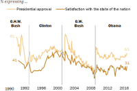 Presidential approval often higher than national satisfaction, particularly in Obama era