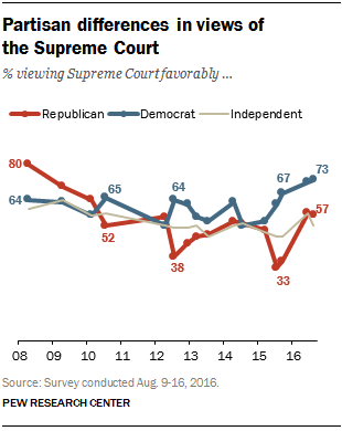 Partisan differences in views of the Supreme Court