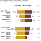 More say media are too easy on Trump than said so of past GOP nominees