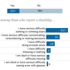 Nearly one-in-four Americans report having a disability