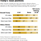 Wide partisan divide in knowledge of Trump's issue positions