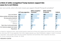 One-third of white evangelical Trump backers support him because he is not Clinton