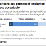 Half of Americans say permanent implanted devices would be less acceptable