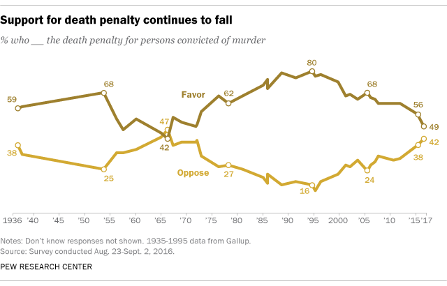 Support for death penalty continues to fall